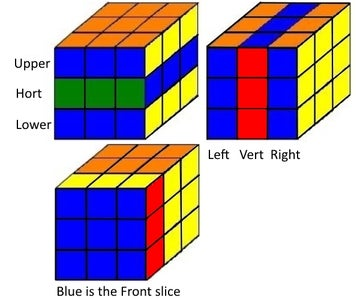 Cube Notation:  I Will Use These Typical Cube Symbols: