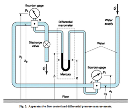 How to Measure Pressure Differences