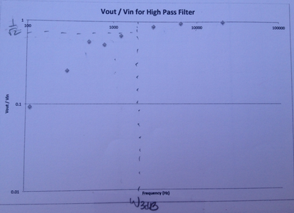 High-pass Filters
