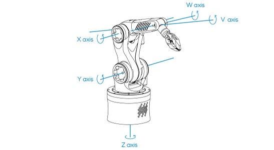 Robot Axes