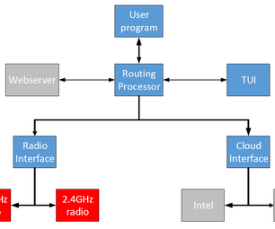 Intel Edison Data Oriented Gateway Engine