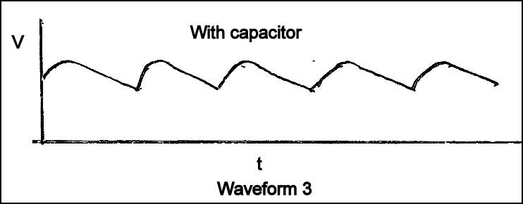 Waveforms of the Power Supply