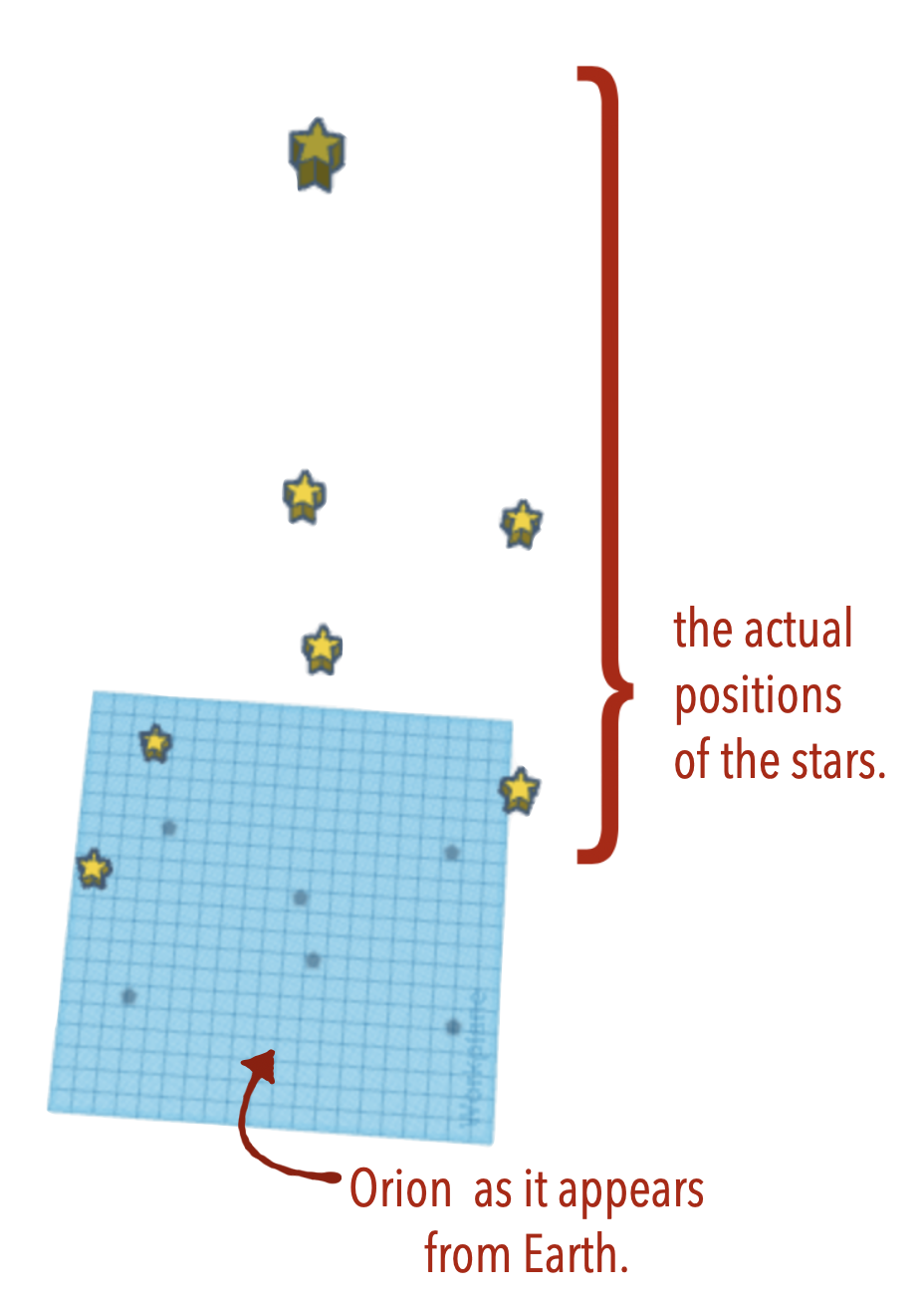 Second Example of Distances to Stars - the Constellation Orion