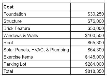 Cost & Construction Plan