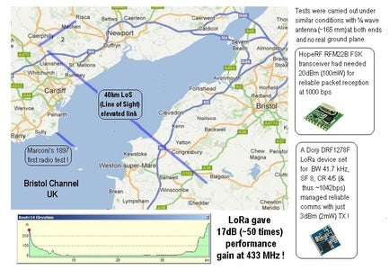 UK LoRa Versus FSK  - 40km LoS (Line of Sight) Test !