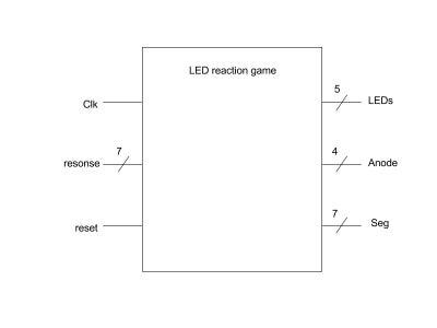 Top Level Diagram Black Box Design