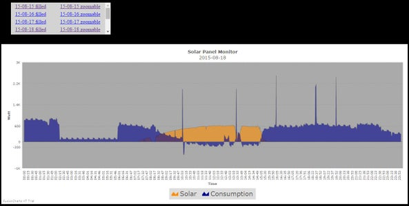 SOLAR PANEL MONITORING – PHP PAGES