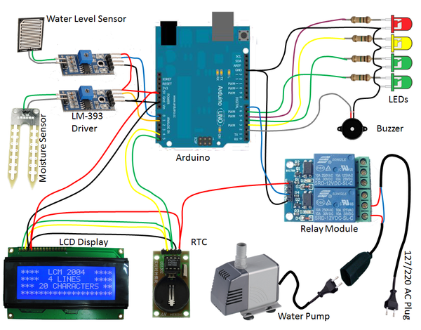 WATERING SYSTEM - INTRODUCTION