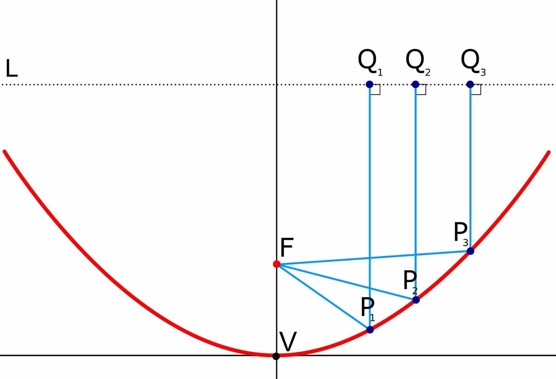 Make a Paraboloid