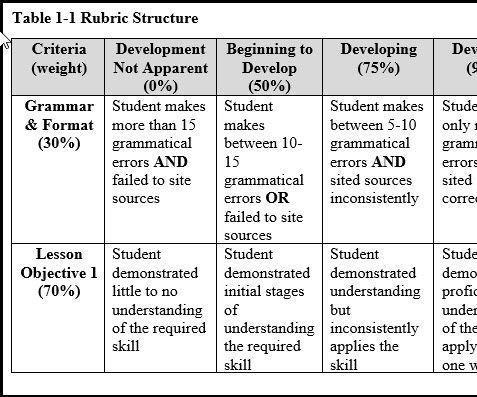 Create a Rubric in Blackboard Learn