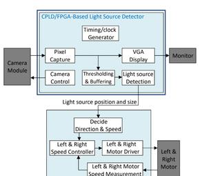 VHDL Light Source Detection : OV7670 Camera Control(register) and Pixel Capture
