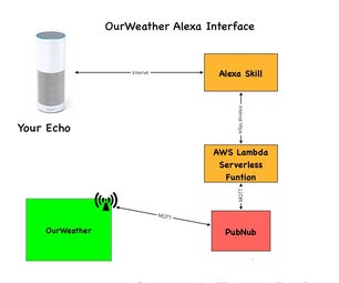 Build an Alexa Interface for OurWeather (ESP8266 Based Weather Station)