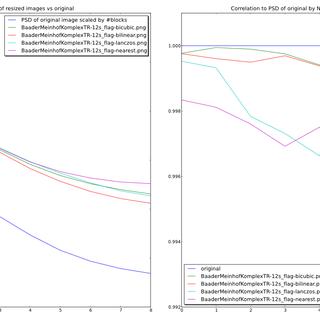 correlation_baader_scaled_vs_original.png