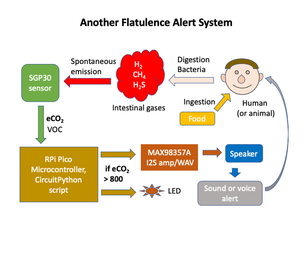 SGP30 Air Quality/Flatulence Detector: Pico/I2S Version