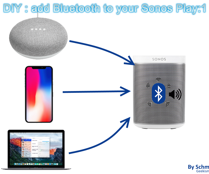 Add Bluetooth to Sonos Play:1