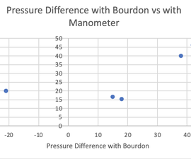 Measuring Pressure Differences and Flow Rates
