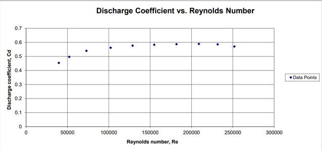 Discharge Coefficient Vs. Reynolds Number Data Results