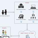 Kyndr - the Smart Kindergarten