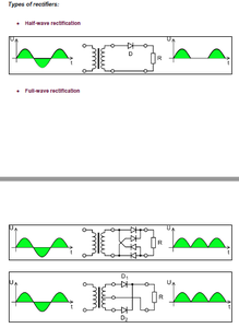 Types of Rectifiers