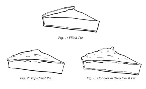What Is a Pie?