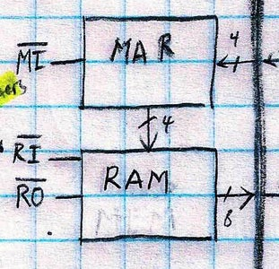 Program Memory and RAM