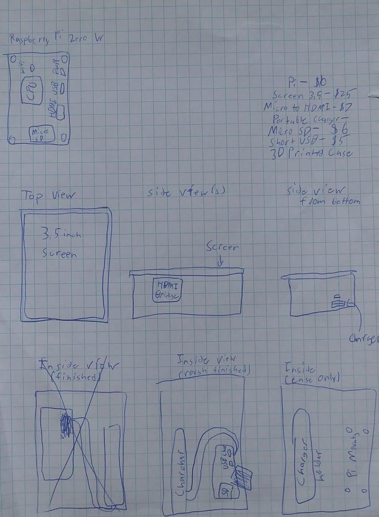 Preparation, Designing, and Measurements