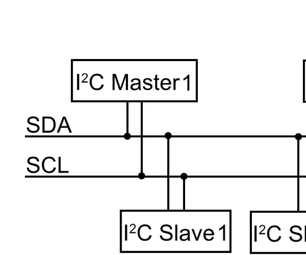 Design of I2C Master in VHDL