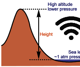 Altitude Monitor Via Wifi