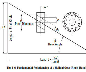Python - Calculate Pitch Diameter for Gears