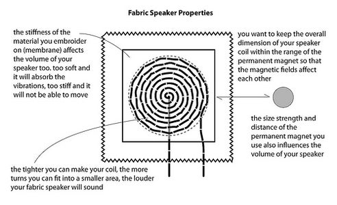 UNDERSTANDING HOW a SPEAKER WORKS