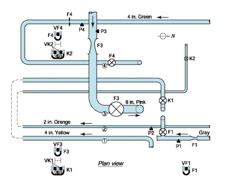 Flowmeter Calibration