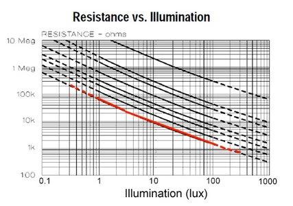 The Light Sensors
