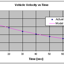 Measure the drag coefficient of your car