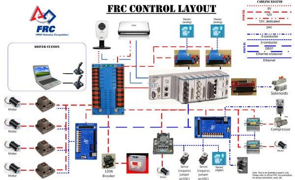 Control System Basics