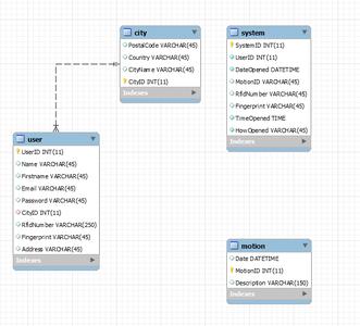 Database Model (mySQL)