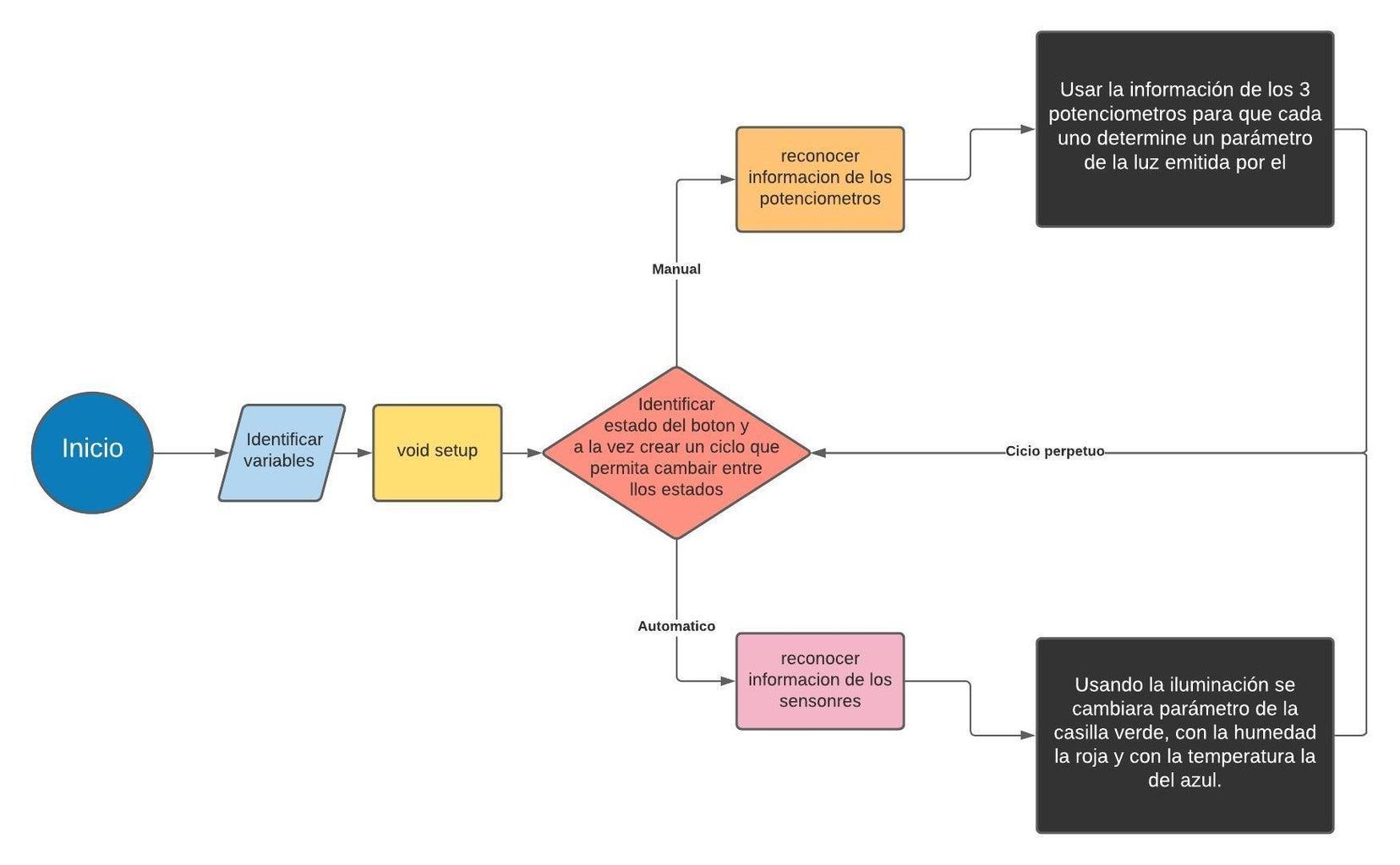 Diagrama De Flujo Y Esquemática
