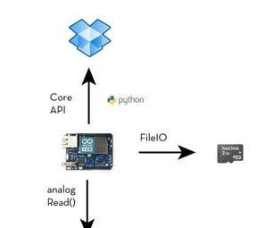 Datalogging to Dropbox With Arduino Yun