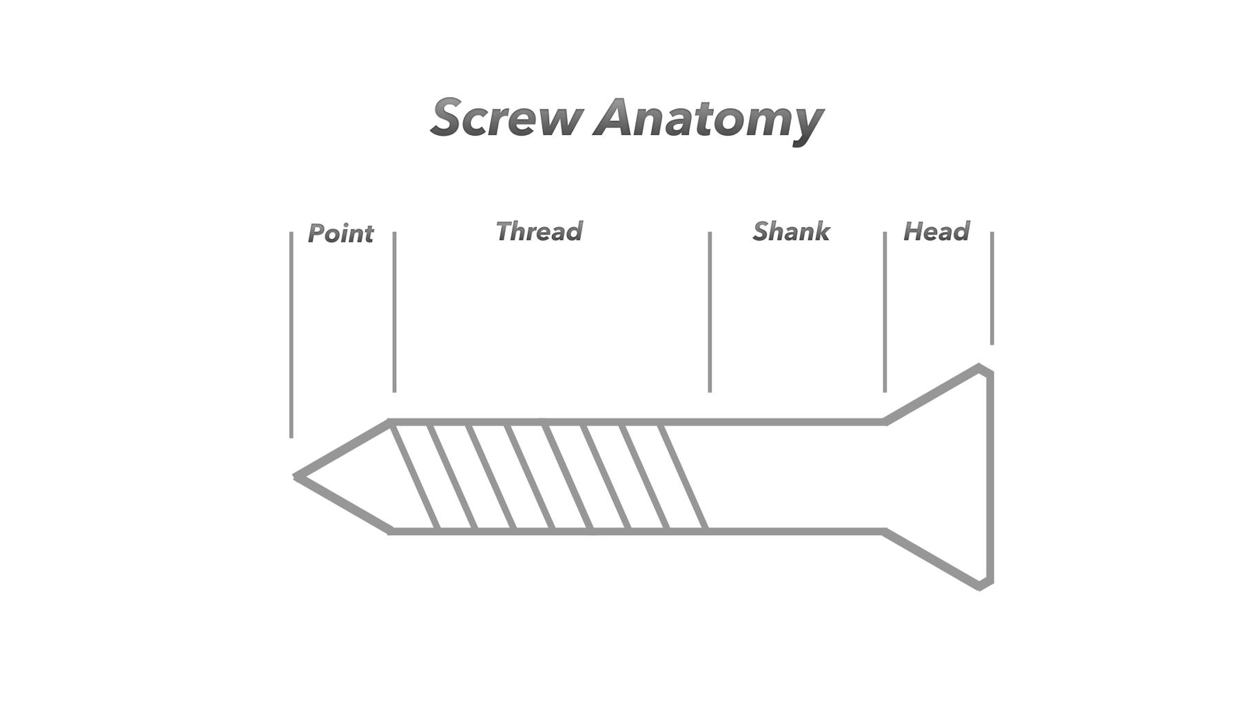 How Screws Work