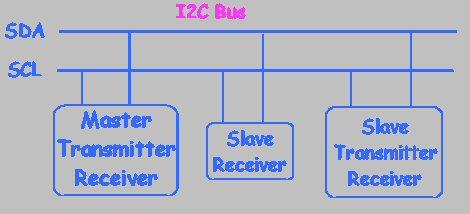 I2C Bus for ATtiny and ATmega
