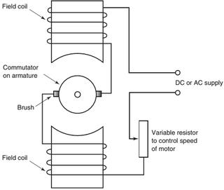Ac Brush Motor Wiring Diagram - Contour Fuse Box -  maxoncb.tukune.jeanjaures37.frWiring Diagram Resource