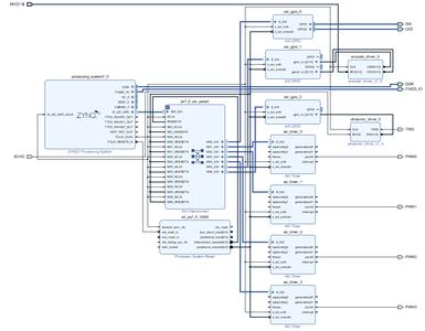 Create Block Diagram in Vivado