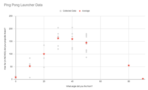 Input Community Data