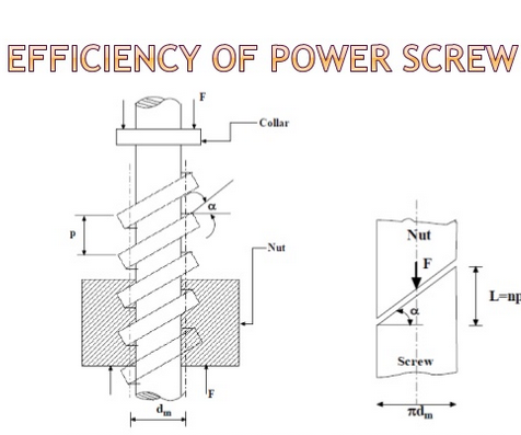 Python - Calculate the Forward Drive Efficiency of a Power Screw