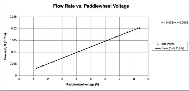 Output Voltage Vs Flow Rate