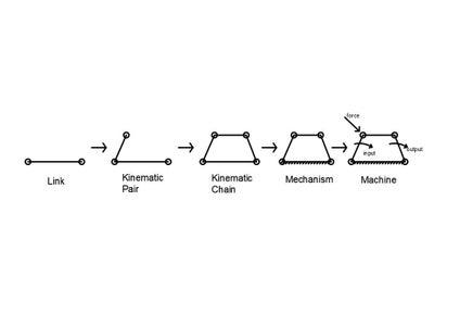 Lesson 5:Mechanism