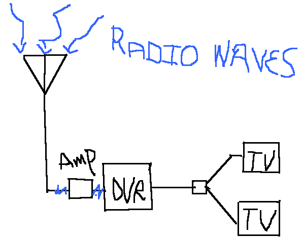 Over the air tv antenna amp.