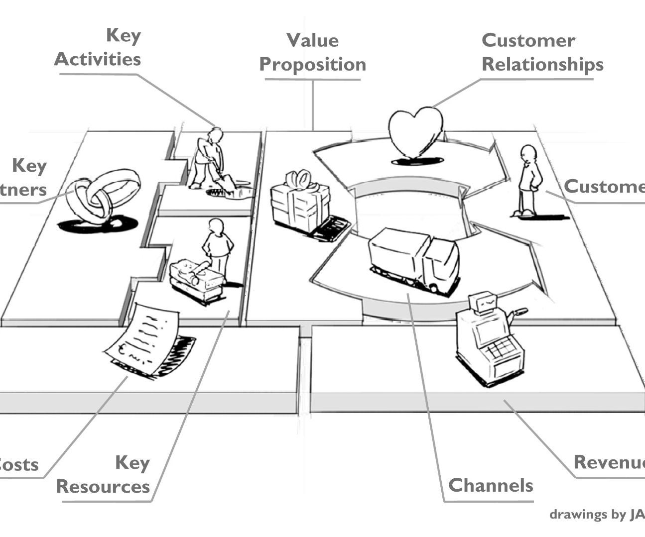 How To Make A Business Model Canvas 9 Steps Instructables