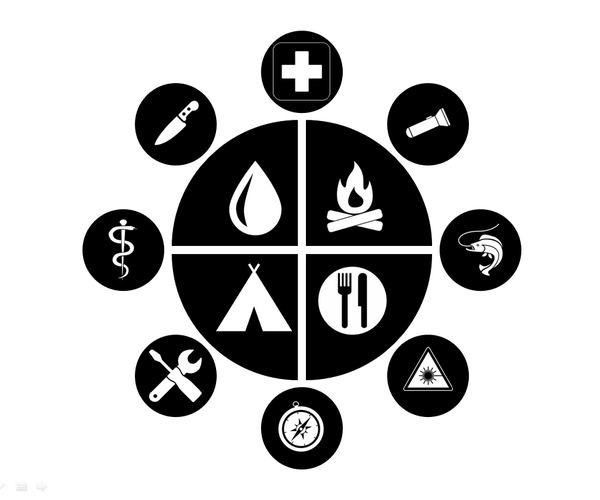 Introduction to Building Individual Survival Kits