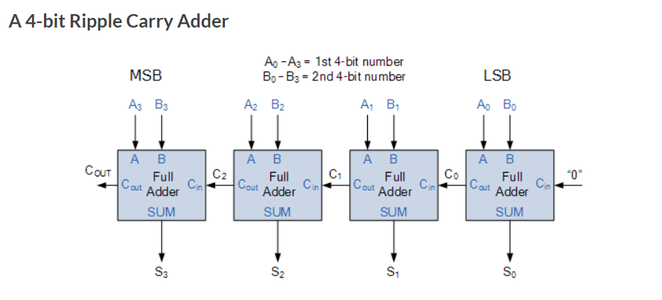 Understanding the Theory: Binary Addition