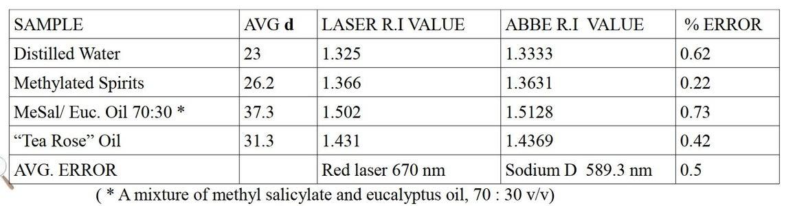 Appendix a : Sources of Error in R.I Measurements